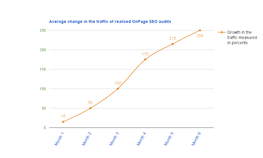 average-change-in-the-traffic-of-realized-onpage-seo-audits