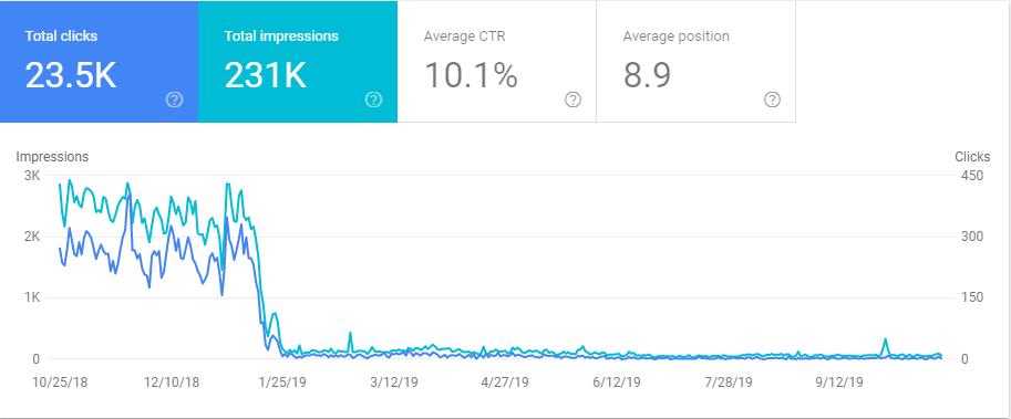 linsonmoto case study impressions clicks motoekip google search console