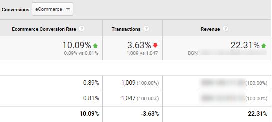 linsonmoto case study sales google analytics