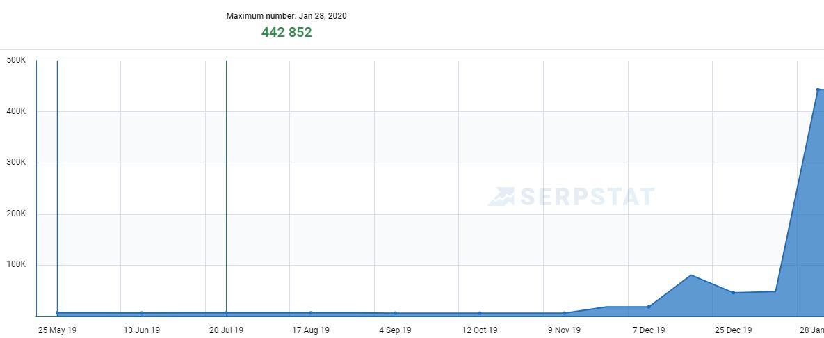 SerpStat Traffic Trend